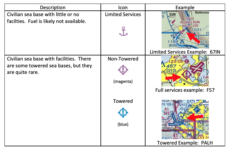 Preflight Planning Seabase Symbols