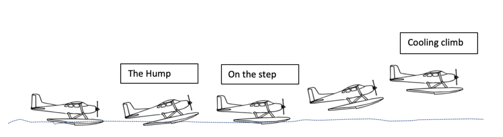 Seaplane - takeoff and Landing - normal takeoff