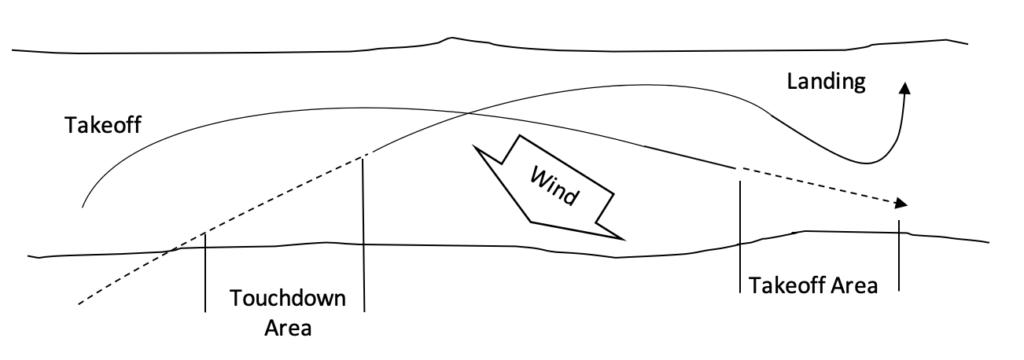 Seaplane - takeoff and landing - crosswind landing - diagram