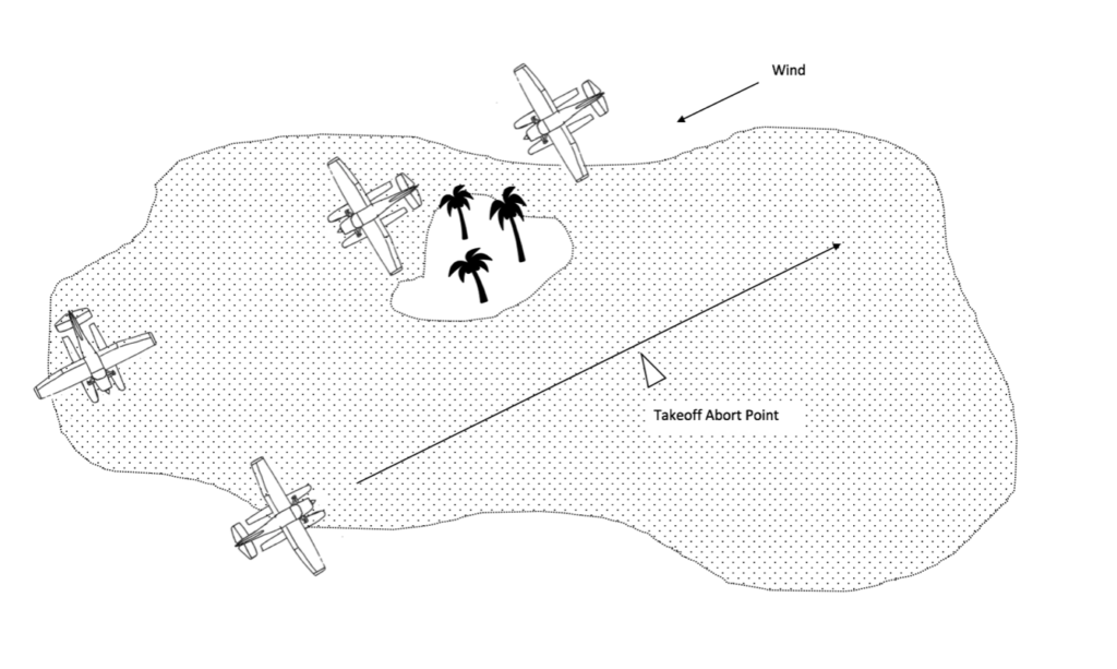 Seaplane - takeoff and landing - reconnaissance - diagram