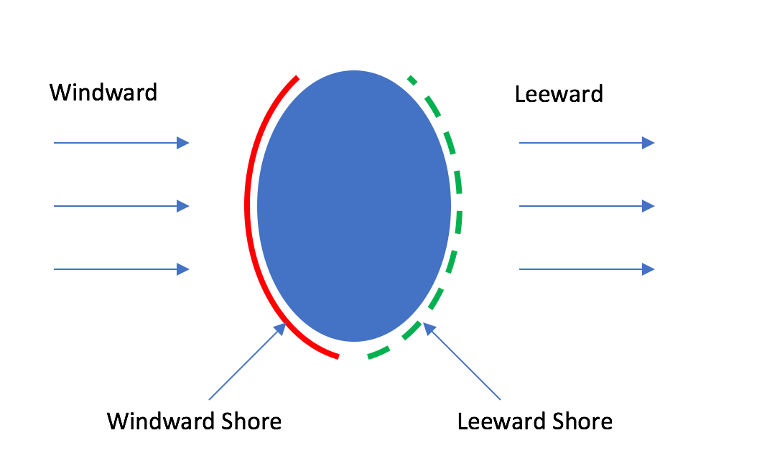 Water and Environmental Characteristics Shoreline