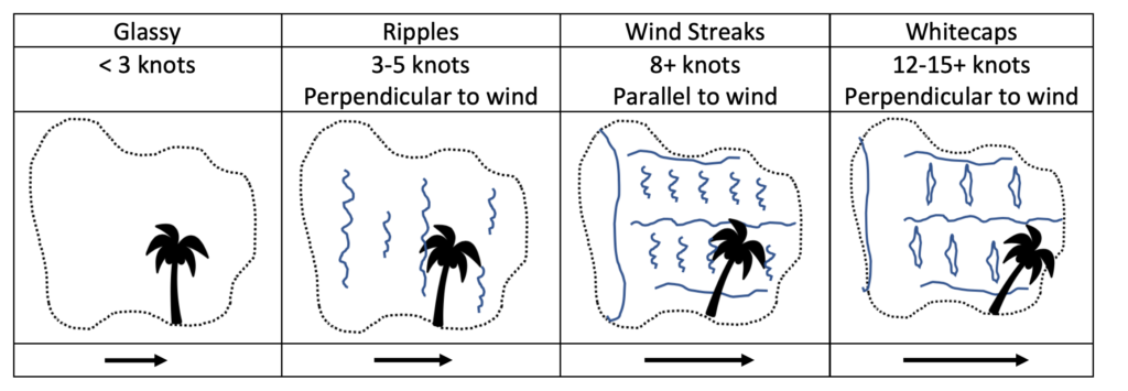 Water and Environmental Characteristics for Seaplanes - wind strength