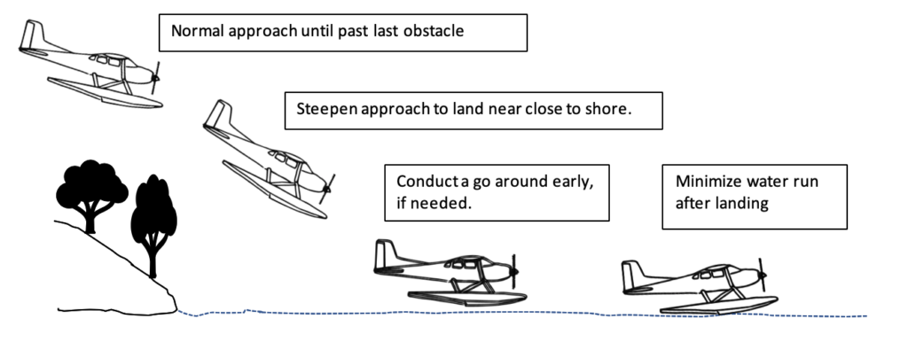 seaplane - takeoff and landing - confined area landing diagram