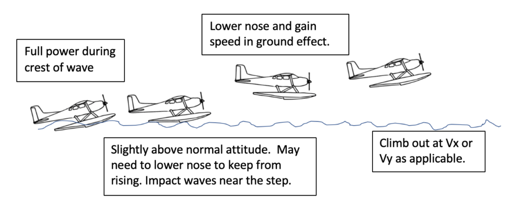 seaplane - takeoff and landing - rough water technique